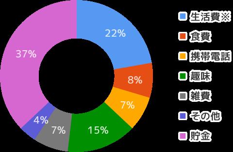 南三陸での生活費のグラフイメージ画像